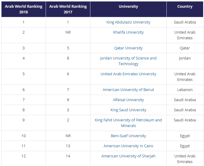 American University Ranking >> Egypt Most Represented Country In Times Higher Education