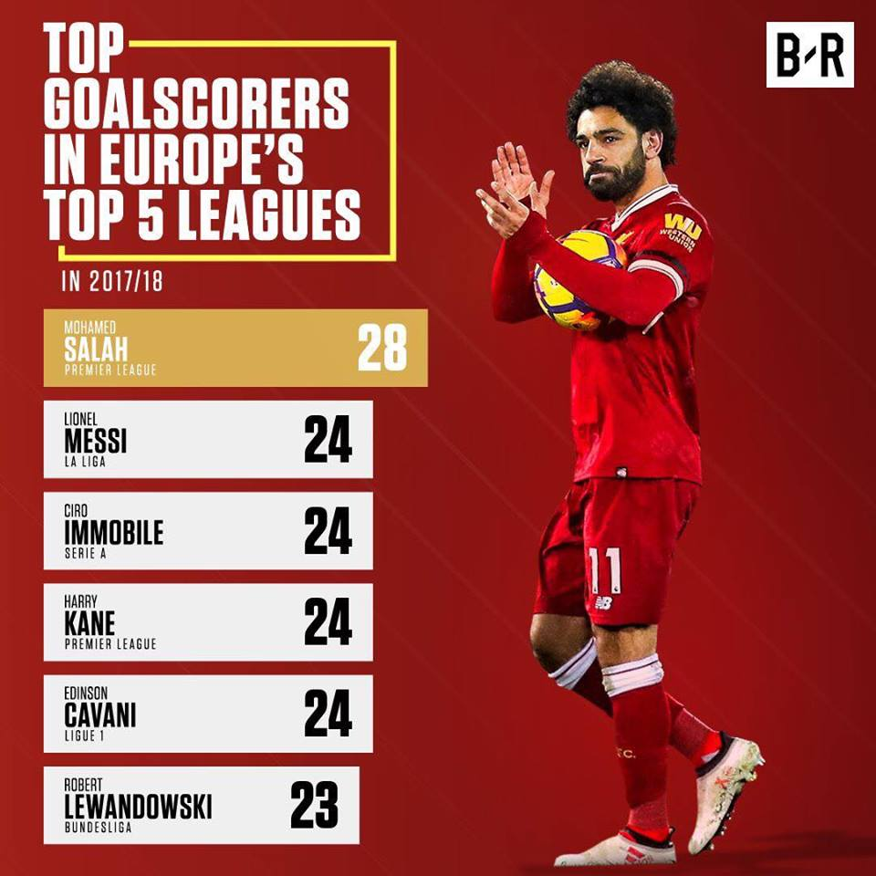 Mohamed Salah becomes top scorer in Europe's top five
